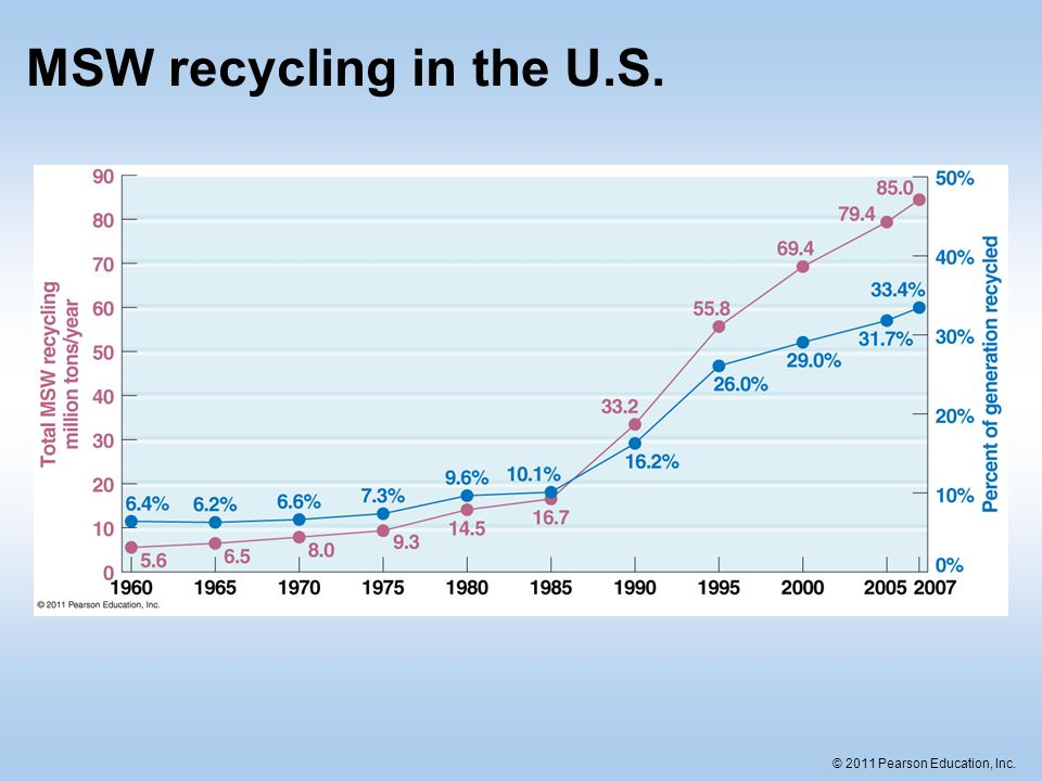 MSW recycling in the U.S.