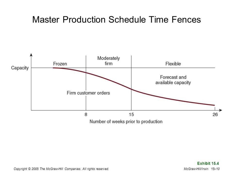 Master Production Schedule Time Fences