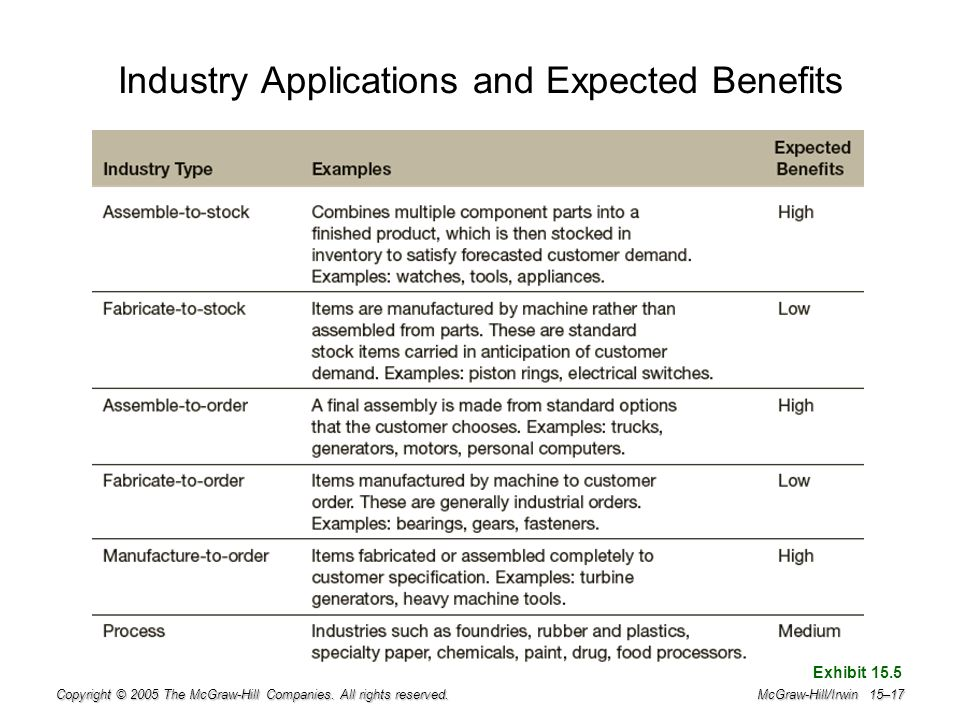 Industry Applications and Expected Benefits