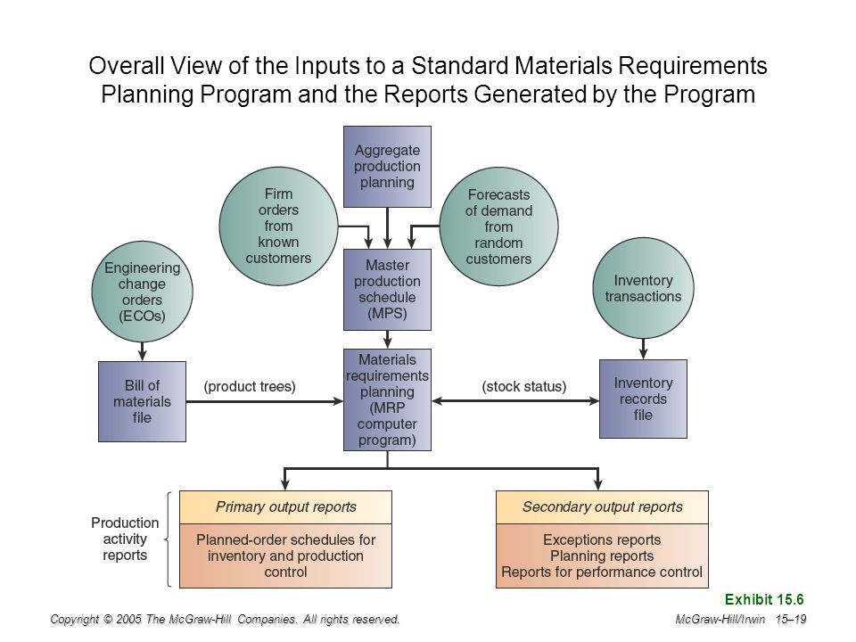 Overall View of the Inputs to a Standard Materials Requirements Planning Program and the Reports Generated by the Program