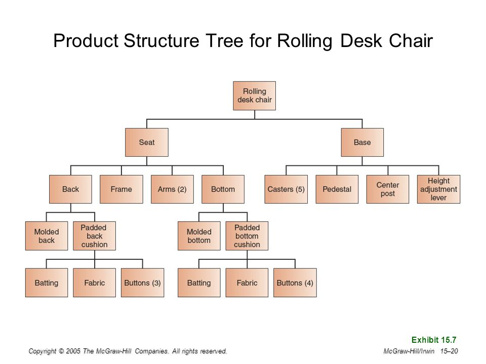 Product Structure Tree for Rolling Desk Chair
