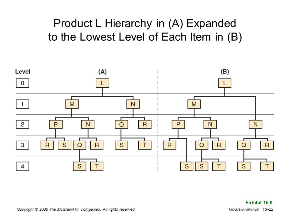 Product L Hierarchy in (A) Expanded to the Lowest Level of Each Item in (B)