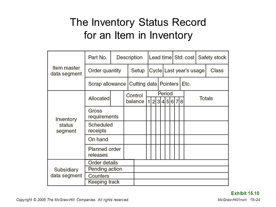 The Inventory Status Record for an Item in Inventory