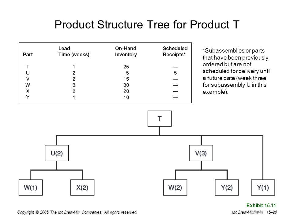 Product Structure Tree for Product T