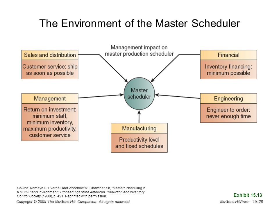 The Environment of the Master Scheduler