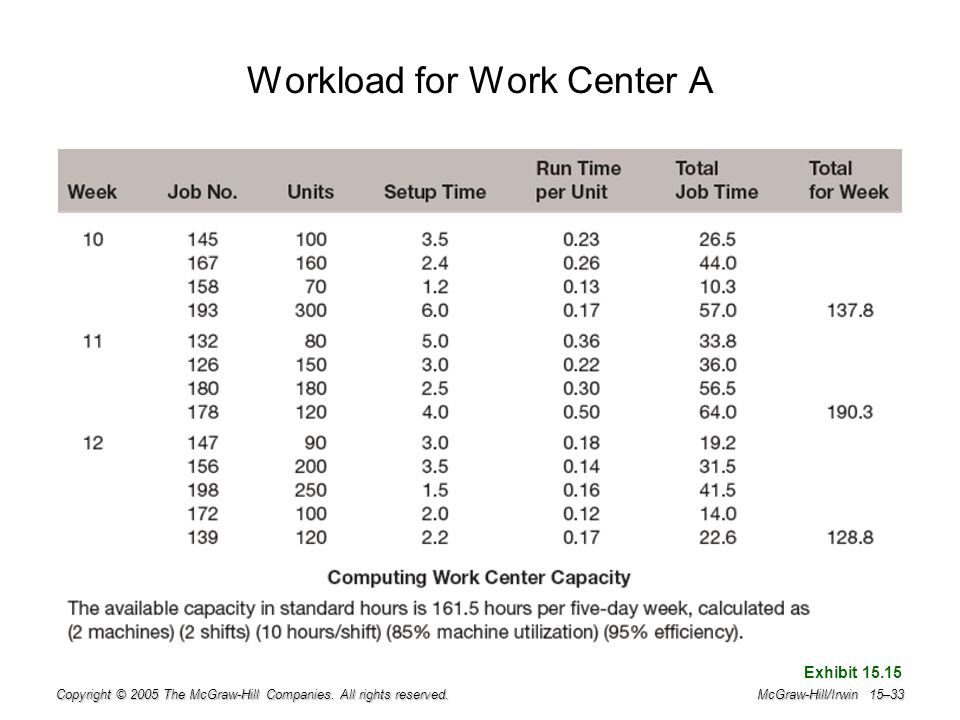 Workload for Work Center A