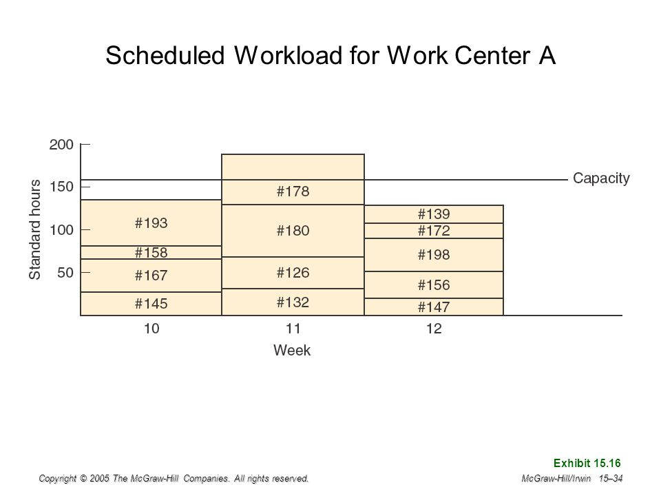 Scheduled Workload for Work Center A
