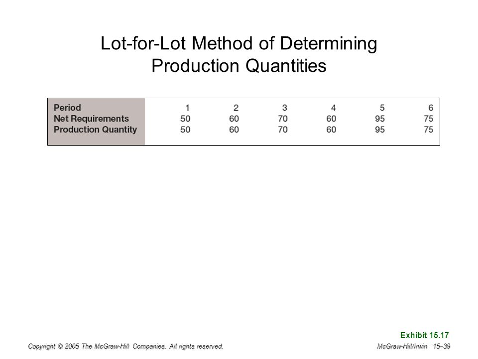 Lot-for-Lot Method of Determining Production Quantities