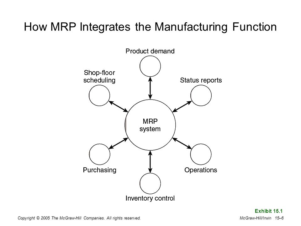 How MRP Integrates the Manufacturing Function