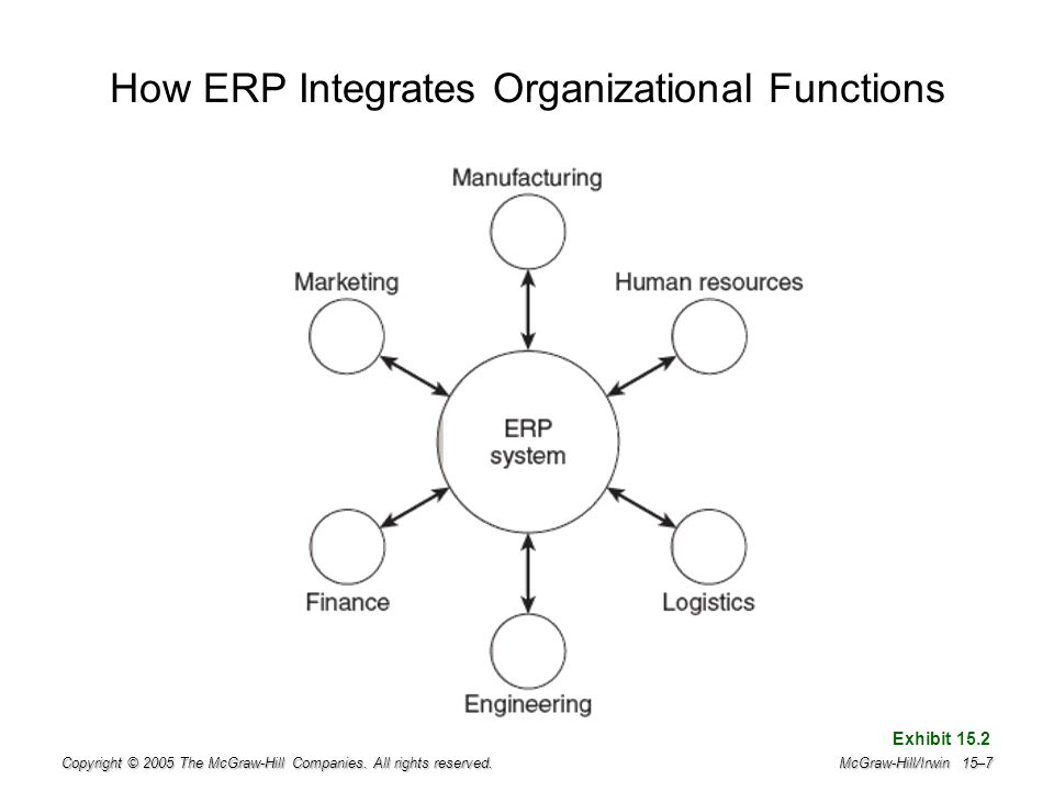 How ERP Integrates Organizational Functions