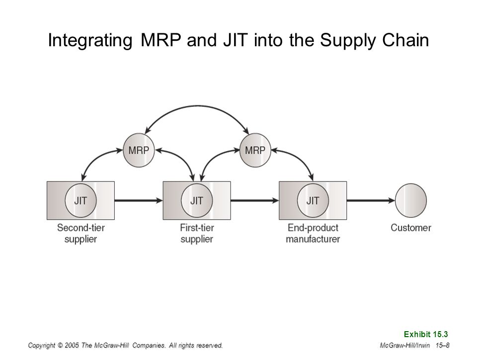 Integrating MRP and JIT into the Supply Chain
