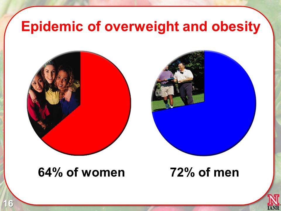 Epidemic of overweight and obesity