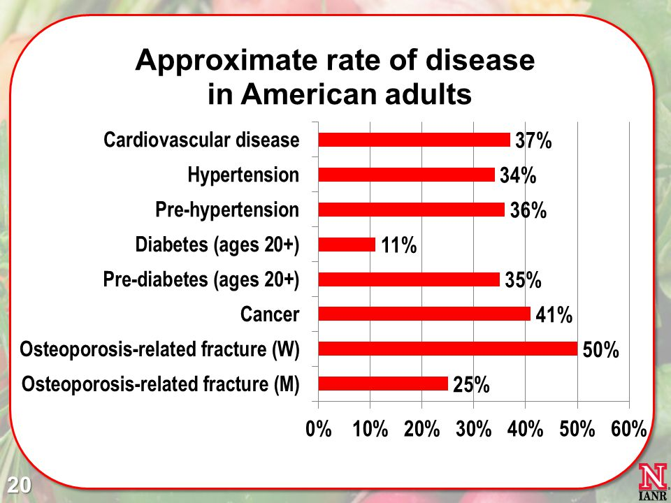 These are diseases that have a diet-related component.