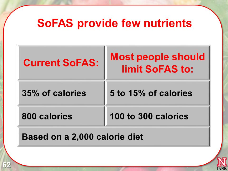 SoFAS provide few nutrients Most people should limit SoFAS to:
