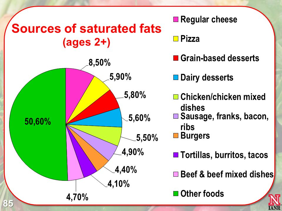 This chart illustrates the major food sources of saturated fatty acids in the American diet, and illustrates why the Guidelines emphasize fat-free and low fat dairy products and lean meats and poultry.