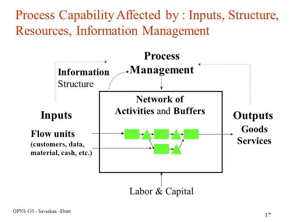 Activities and Buffers
