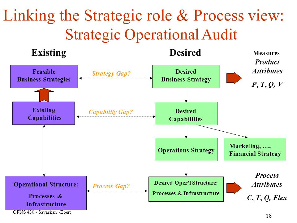 Linking the Strategic role & Process view: