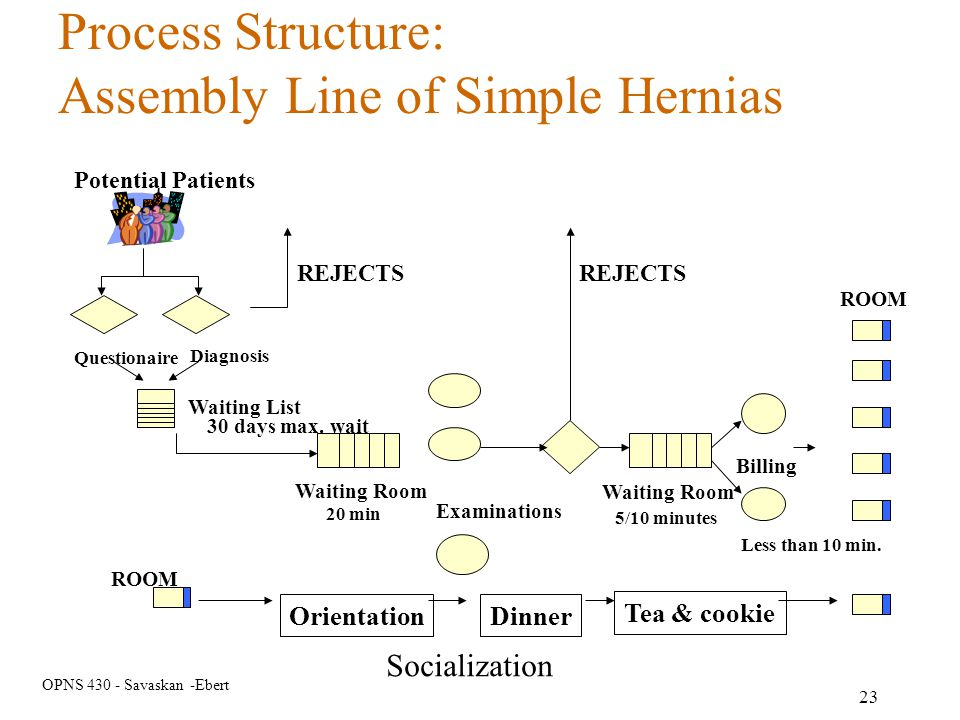 Assembly Line of Simple Hernias