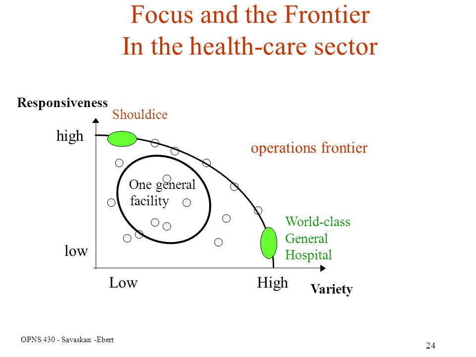 In the health-care sector