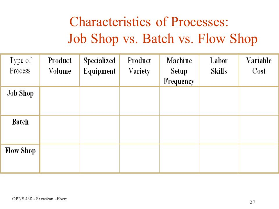 Characteristics of Processes: Job Shop vs. Batch vs. Flow Shop
