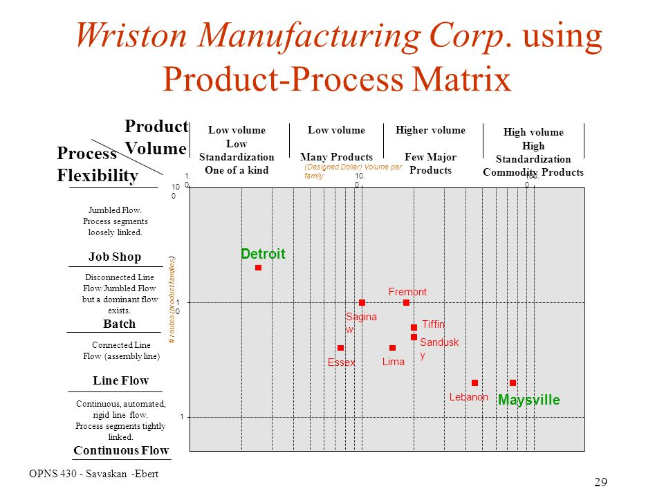 Wriston Manufacturing Corp. using Product-Process Matrix
