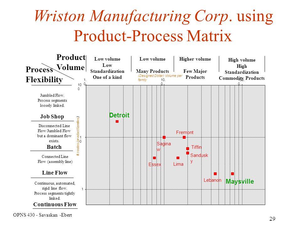 Wriston Manufacturing Corp. using Product-Process Matrix