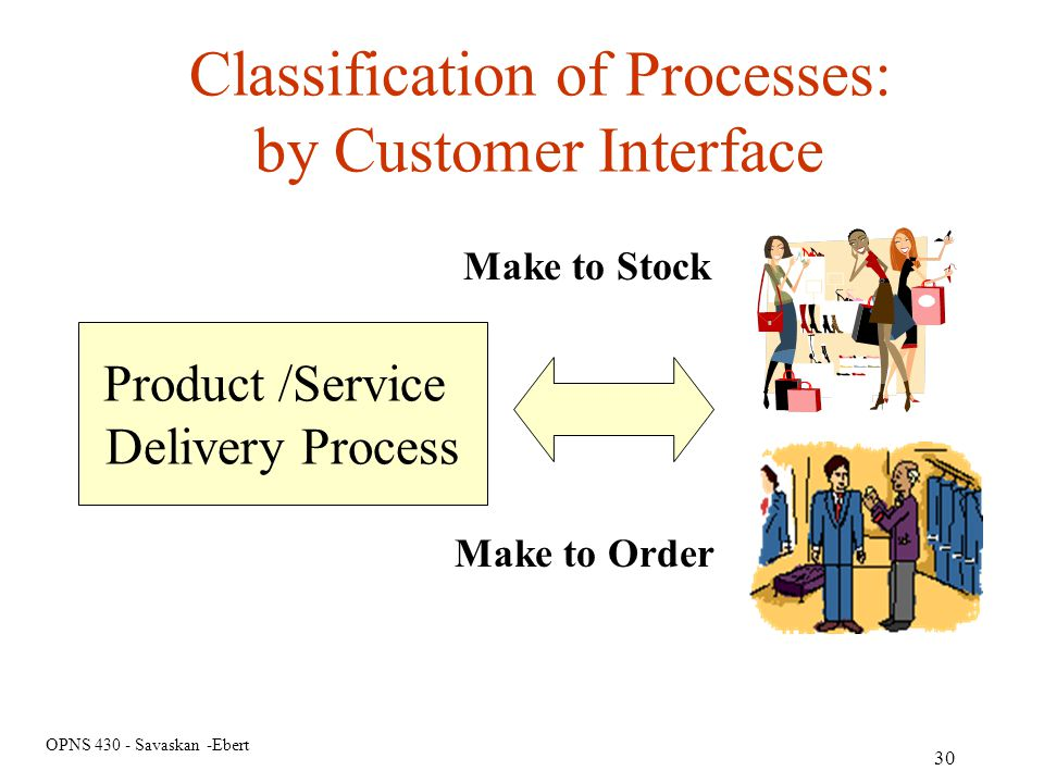 Classification of Processes: