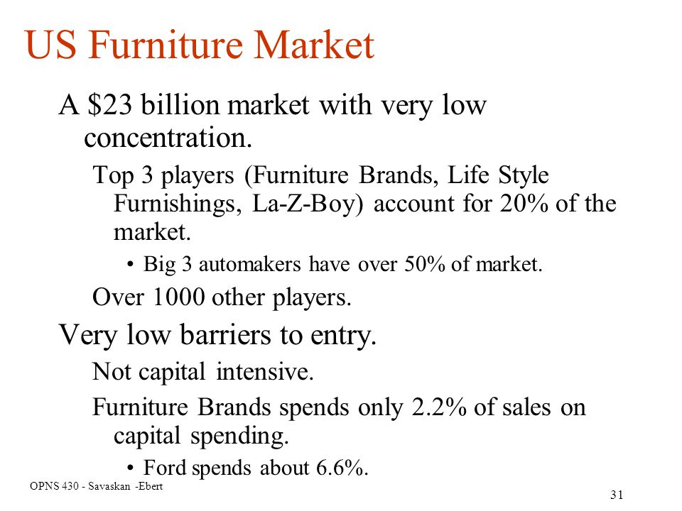 US Furniture Market A $23 billion market with very low concentration.
