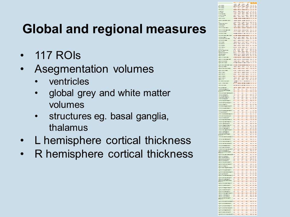 Global and regional measures