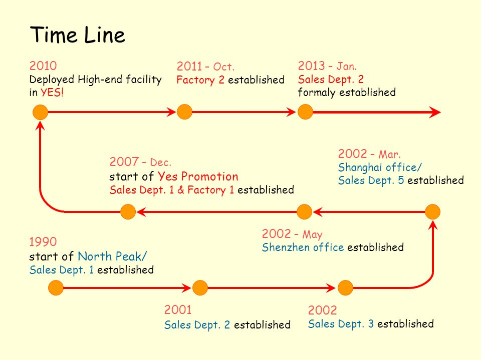 Time Line 2010 Deployed High-end facility in YES!