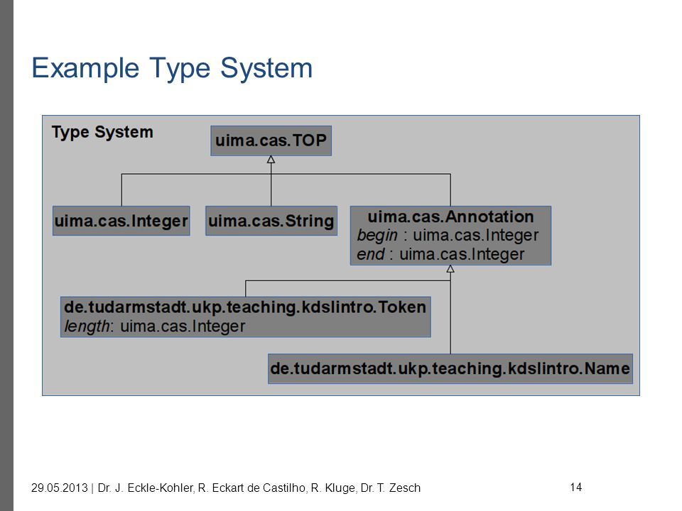 Example Type System 29.05.2013 | Dr. J. Eckle-Kohler, R. Eckart de Castilho, R. Kluge, Dr. T. Zesch