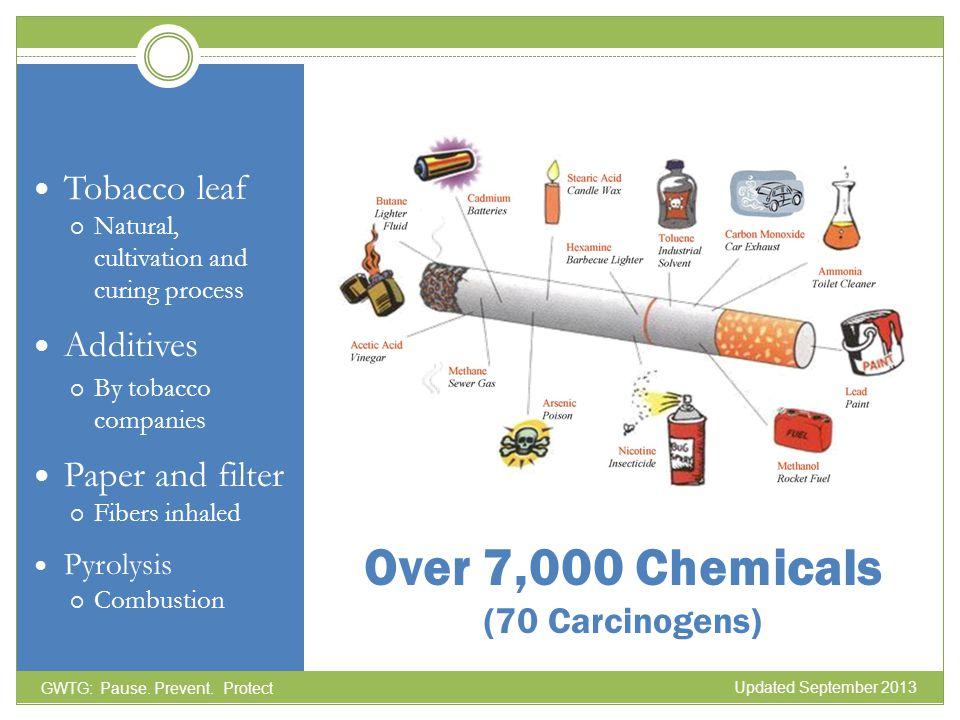 Over 7,000 Chemicals (70 Carcinogens)
