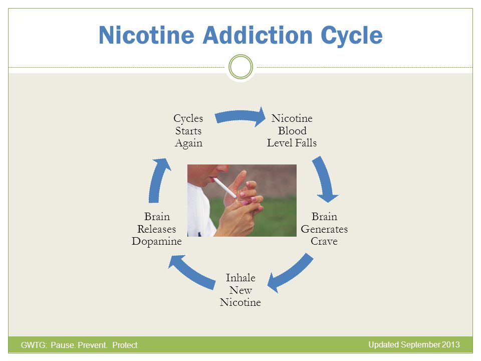nicotine addiction Nicotine is a substance that can cause an addictionmost people who smoke experience unpleasant withdrawal symptoms once they stop smoking nicotine replacement therapy can help.