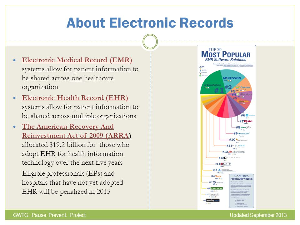 About Electronic Records