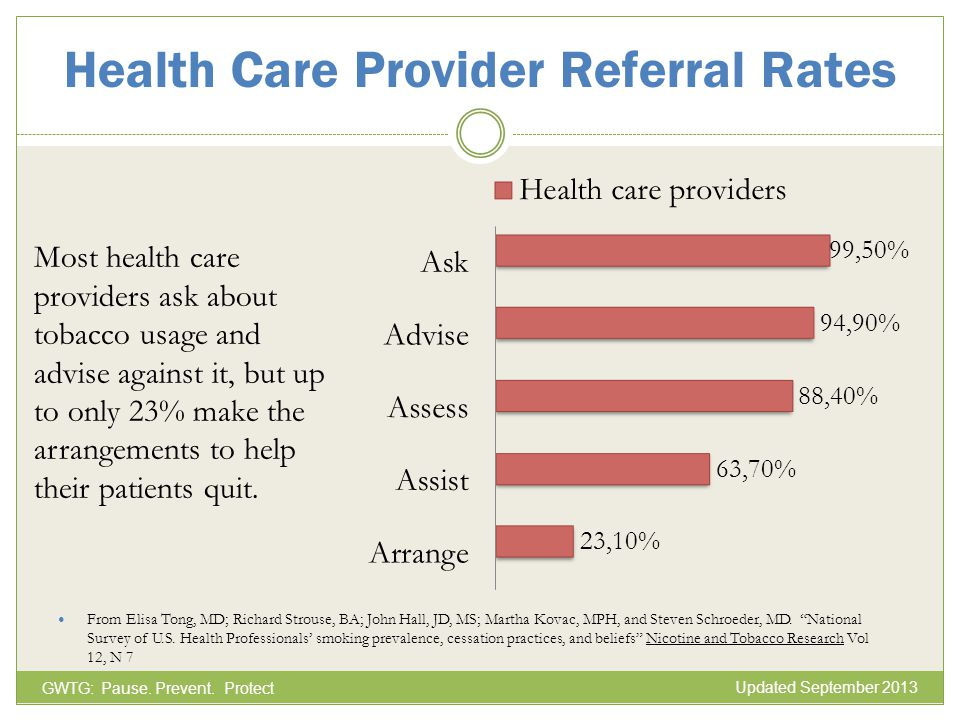 Health Care Provider Referral Rates