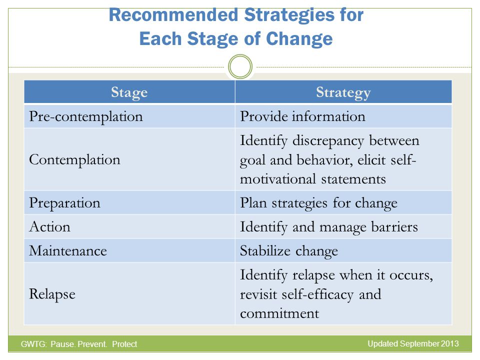 Recommended Strategies for Each Stage of Change