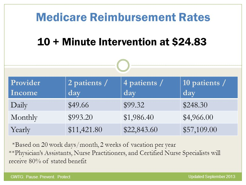 Medicare Reimbursement Rates