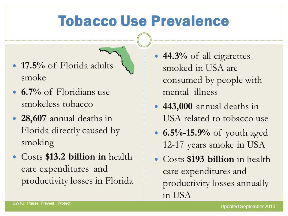Tobacco Use Prevalence