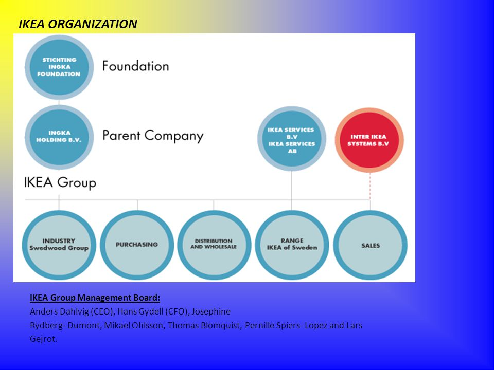 IKEA ORGANIZATION IKEA Group Management Board:
