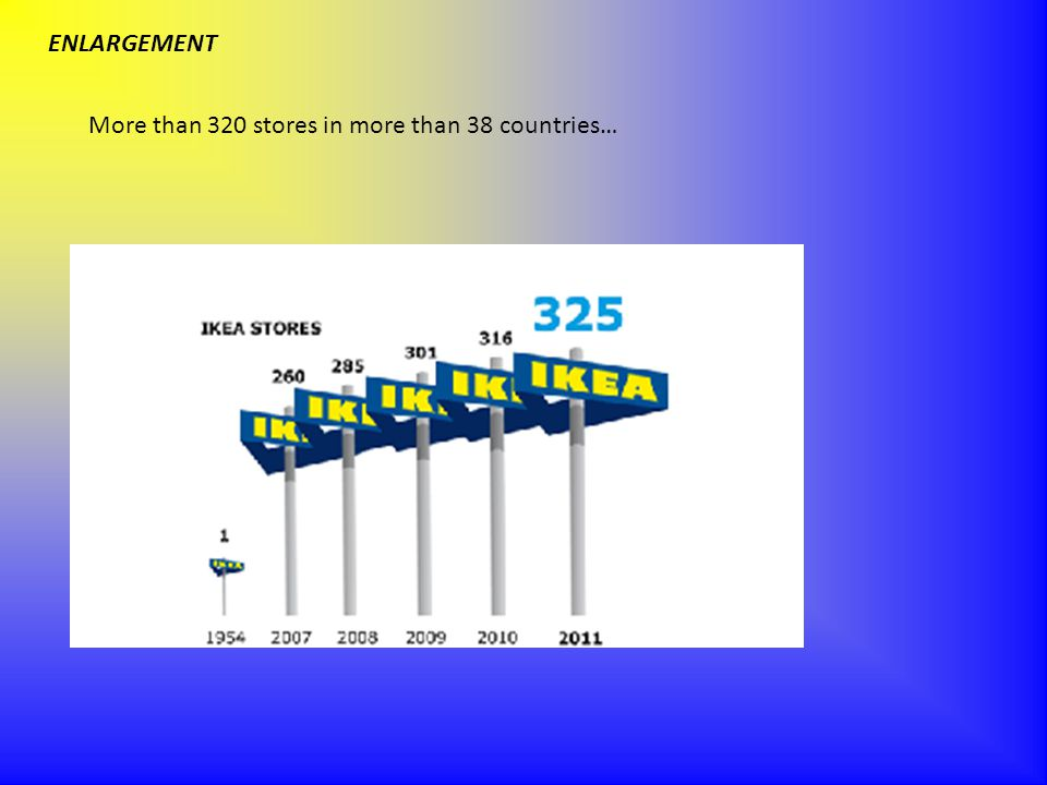 ENLARGEMENT More than 320 stores in more than 38 countries…