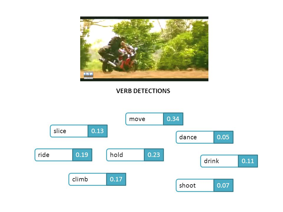 VERB DETECTIONS move 0.34 slice 0.13 dance 0.05 ride 0.19 hold 0.23
