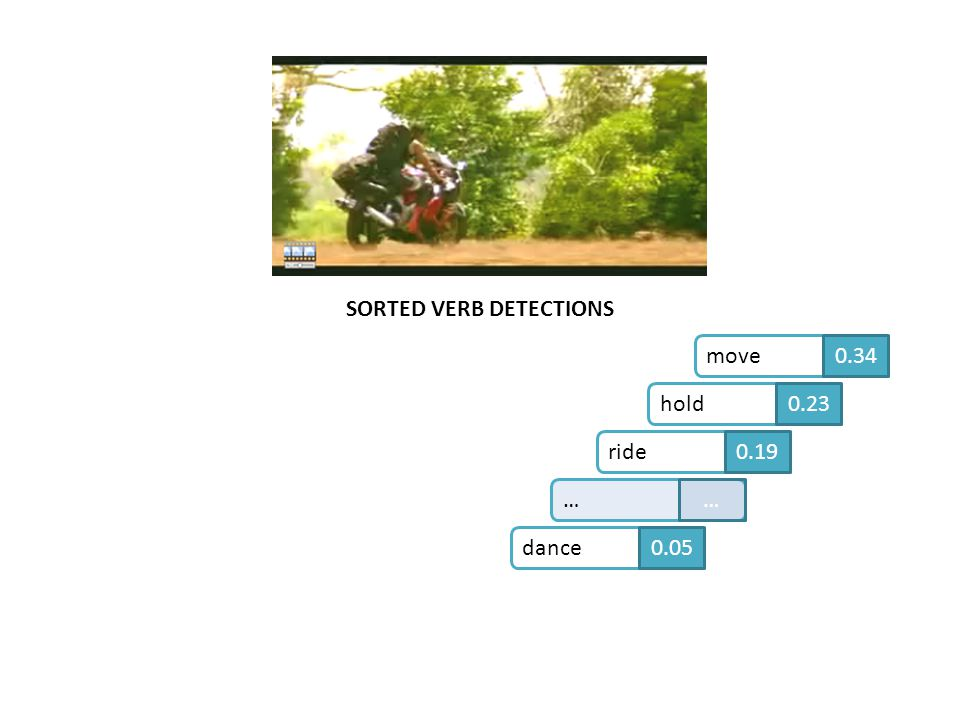SORTED VERB DETECTIONS