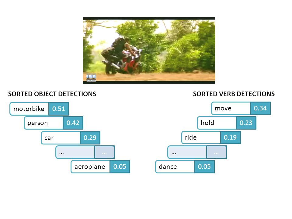 SORTED OBJECT DETECTIONS SORTED VERB DETECTIONS