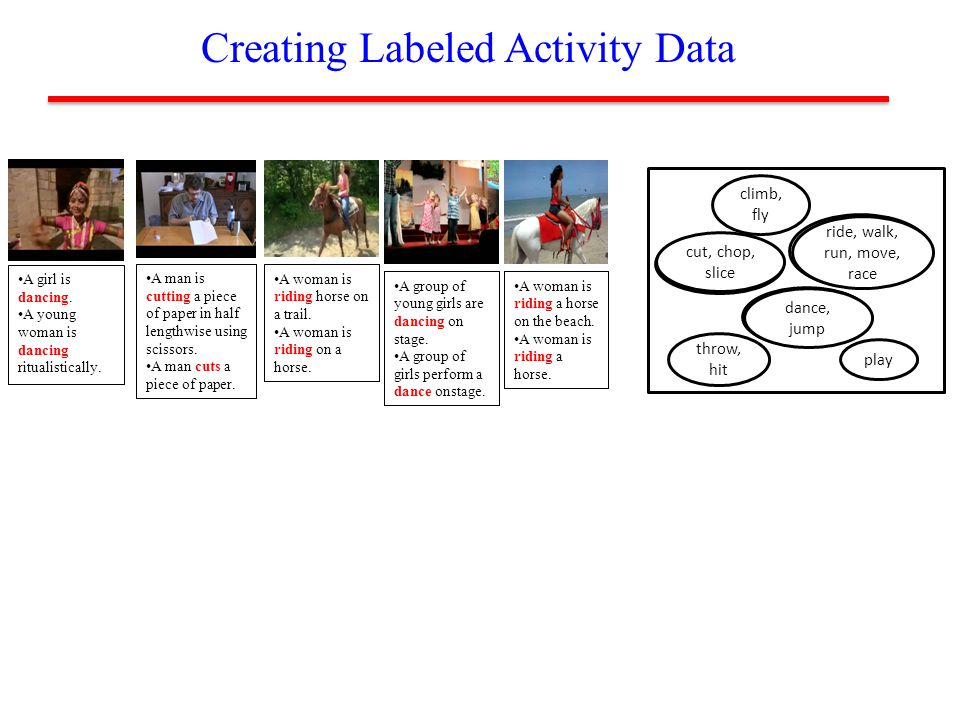 Creating Labeled Activity Data