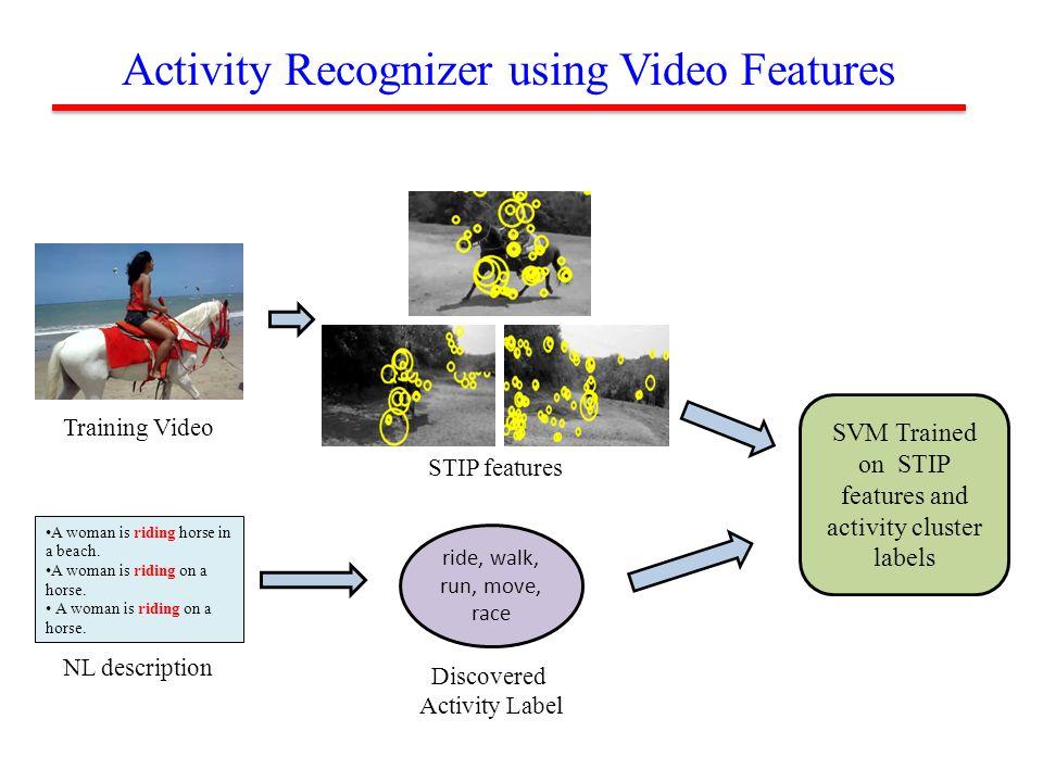 Activity Recognizer using Video Features