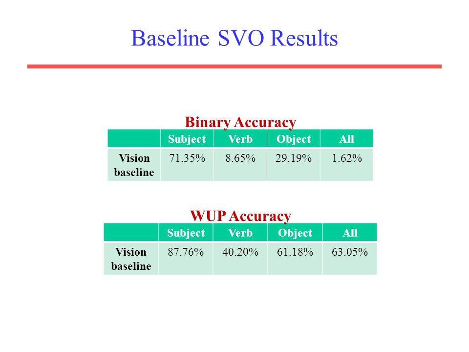 Baseline SVO Results Binary Accuracy WUP Accuracy Subject Verb Object