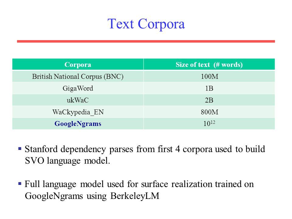 British National Corpus (BNC)