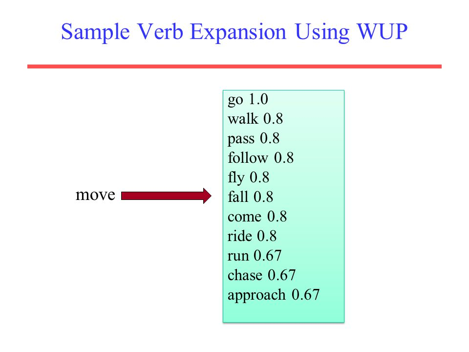 Sample Verb Expansion Using WUP