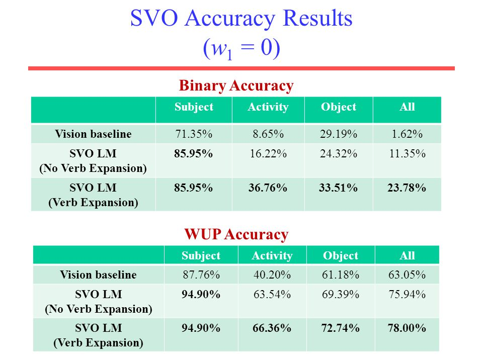 SVO Accuracy Results (w1 = 0)