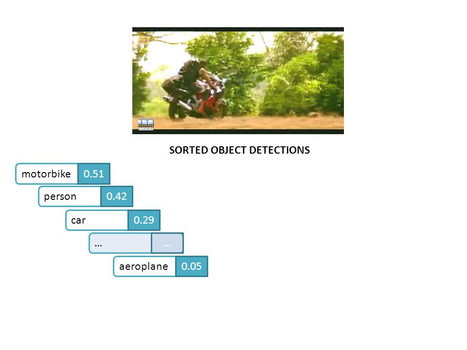 SORTED OBJECT DETECTIONS